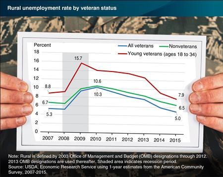 Unemployment rate for rural veterans at its lowest since Usda rural development florida