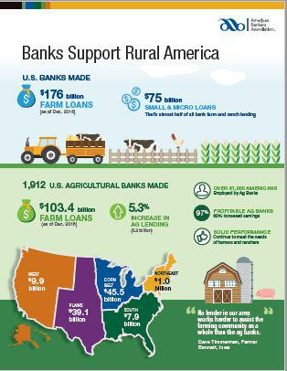 Farm Banks Increase Ag Lending 5% In 2016  Just In. University Park Towers Phoenix Raceway Events. Chicago Car Insurance Companies. Ims Project Management New York Web Designers. Continuing Education For Cosmetology In Sc. Disadvantage Of Reverse Mortgage. Basement Waterproofing Dayton Ohio. Performance Testing Parameters. Interior Design Schools In Arizona
